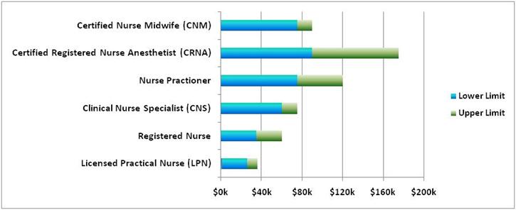 nursing salary | nursebuilder, Sphenoid